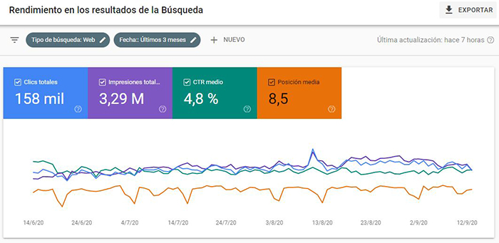 CTR de la Web visto en Google Search Console