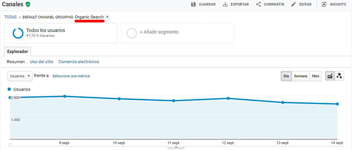 Captura del tráfico orgánico en Google Analytics